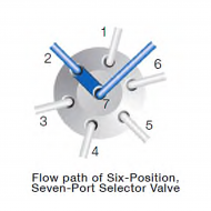 Selection Valves